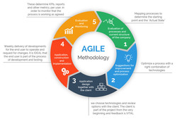 Thumb agile graphic01